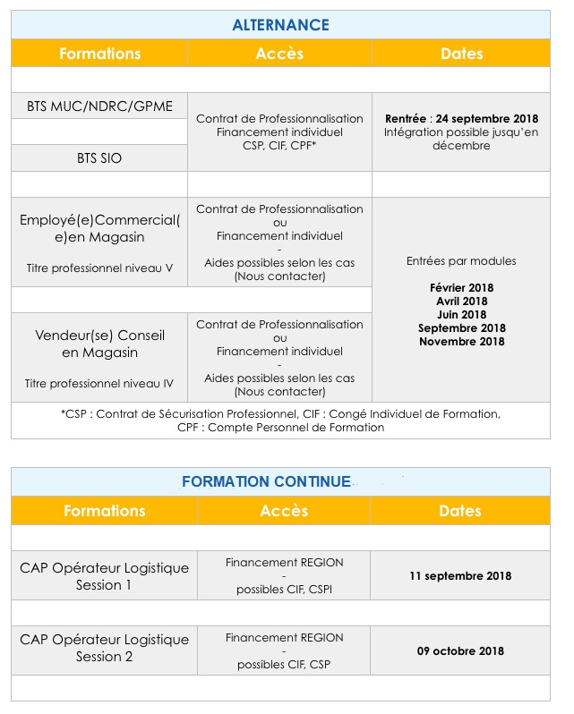 Dates des formations 2018